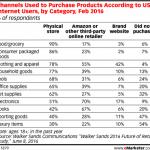 Dati e-commerce nel settore alimentare