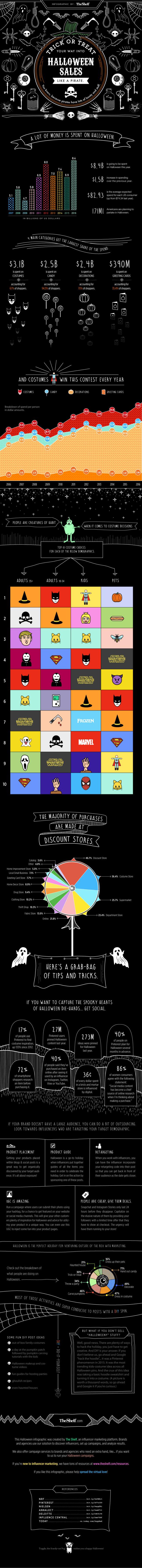 halloween-infographic-the-shelf-e1477581057666