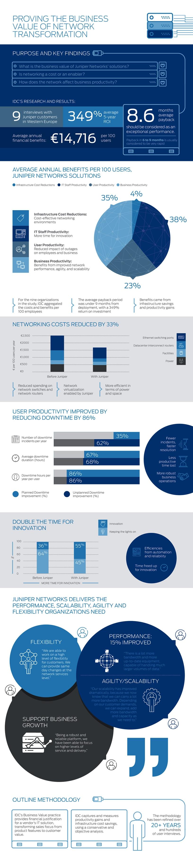 Infografica Juniper