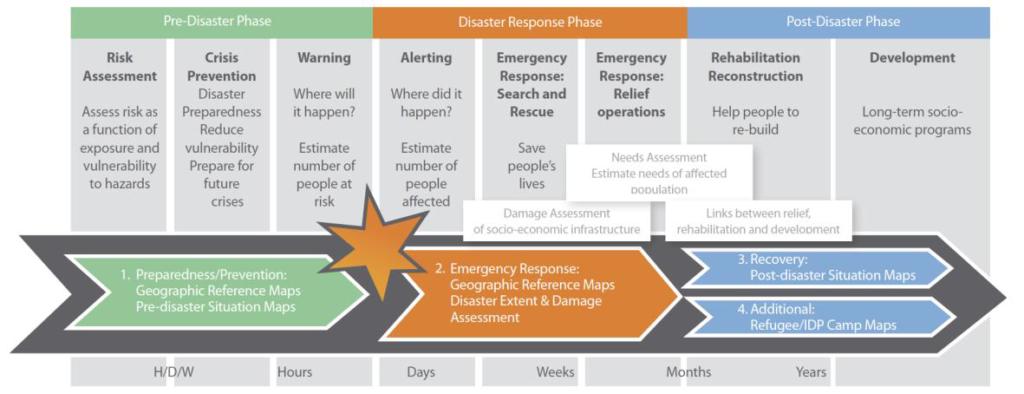disaster-phase