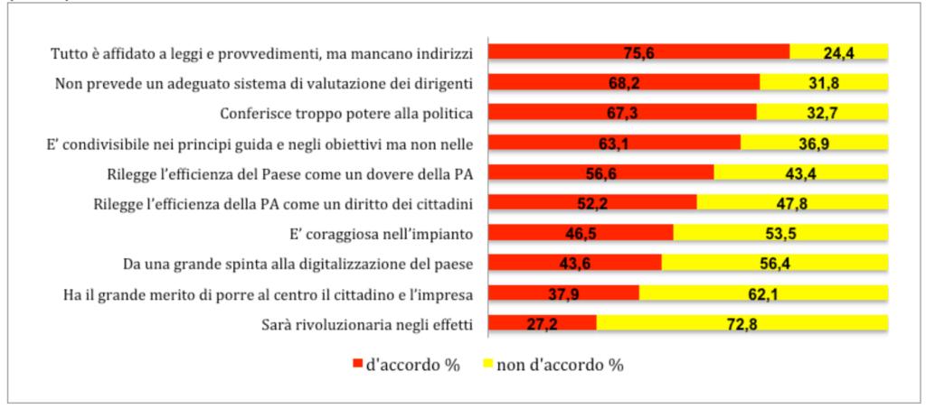 Si trova in accordo o in disaccordo con le seguenti opinioni espresse in merito alla riforma Madia? (val. %)